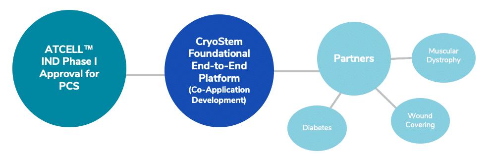 cryo platform IND
